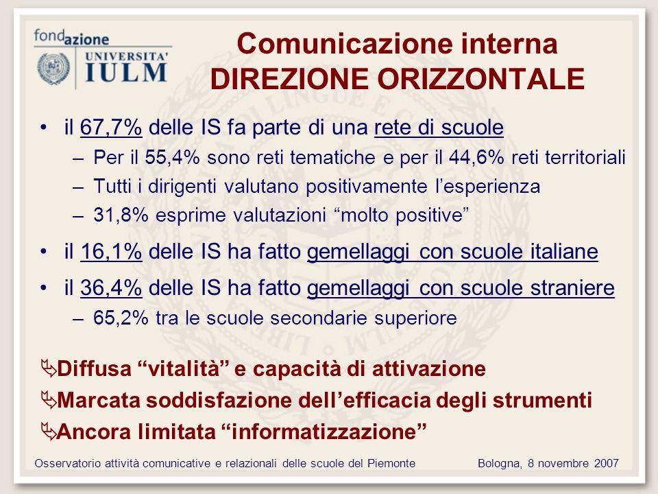 Osservatorio attività comunicative e relazionali delle scuole del PiemonteBologna, 8 novembre 2007 Comunicazione interna DIREZIONE ORIZZONTALE il 67,7% delle IS fa parte di una rete di scuole –Per il 55,4% sono reti tematiche e per il 44,6% reti territoriali –Tutti i dirigenti valutano positivamente lesperienza –31,8% esprime valutazioni molto positive il 16,1% delle IS ha fatto gemellaggi con scuole italiane il 36,4% delle IS ha fatto gemellaggi con scuole straniere –65,2% tra le scuole secondarie superiore Diffusa vitalità e capacità di attivazione Marcata soddisfazione dellefficacia degli strumenti Ancora limitata informatizzazione