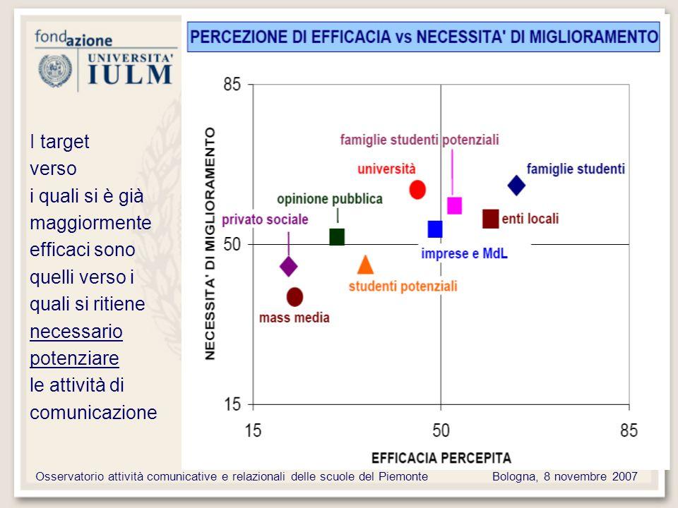 Osservatorio attività comunicative e relazionali delle scuole del PiemonteBologna, 8 novembre 2007 I target verso i quali si è già maggiormente efficaci sono quelli verso i quali si ritiene necessario potenziare le attività di comunicazione