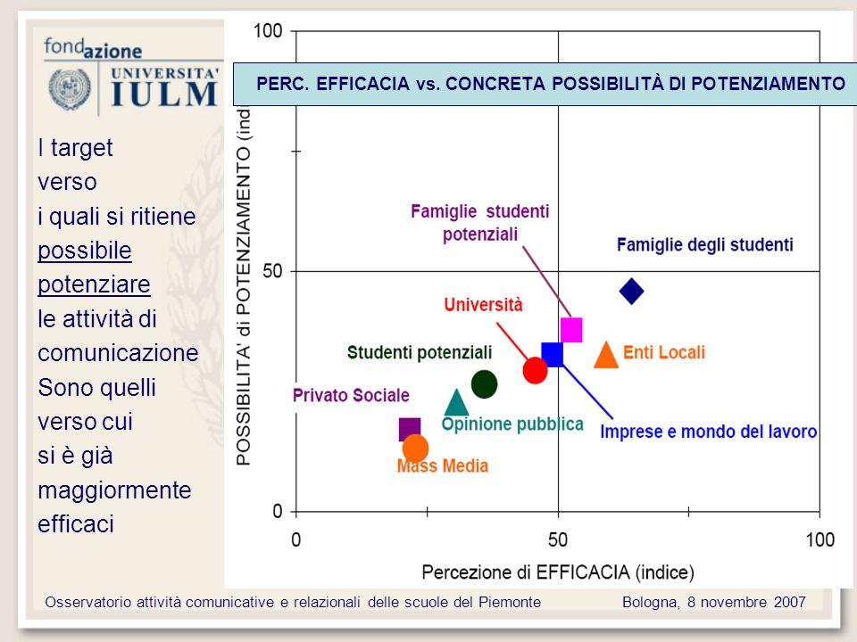 Osservatorio attività comunicative e relazionali delle scuole del PiemonteBologna, 8 novembre 2007 PERC.