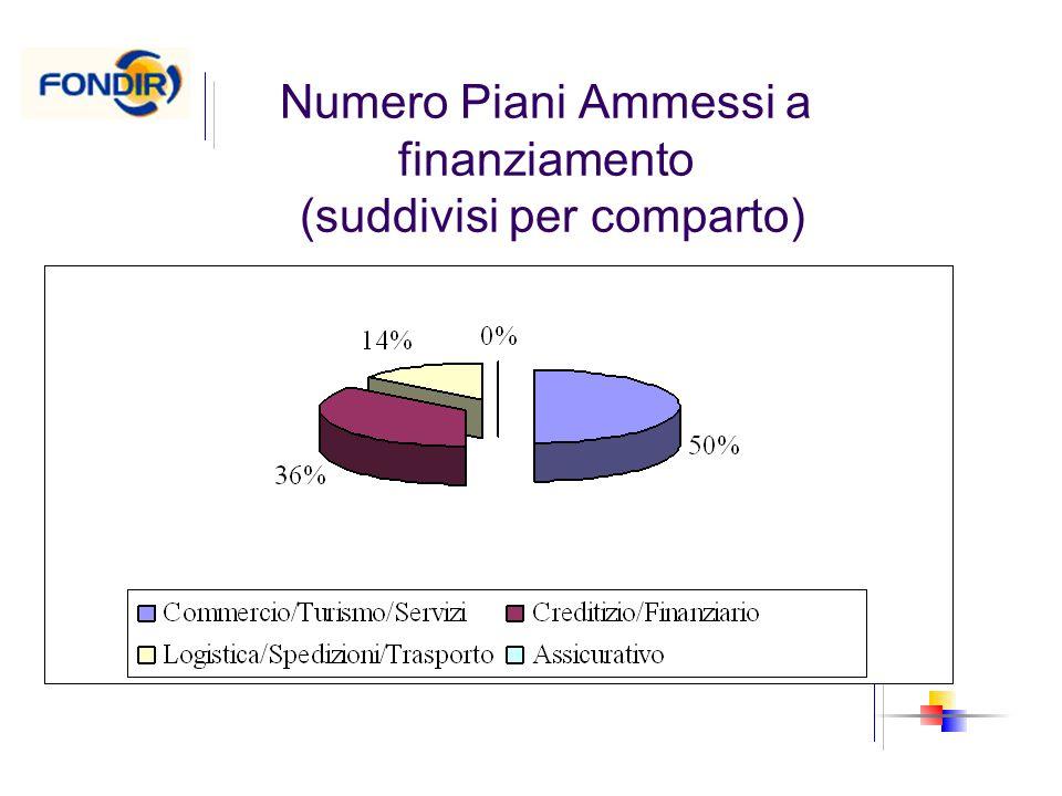 Numero Piani Ammessi a finanziamento (suddivisi per comparto)