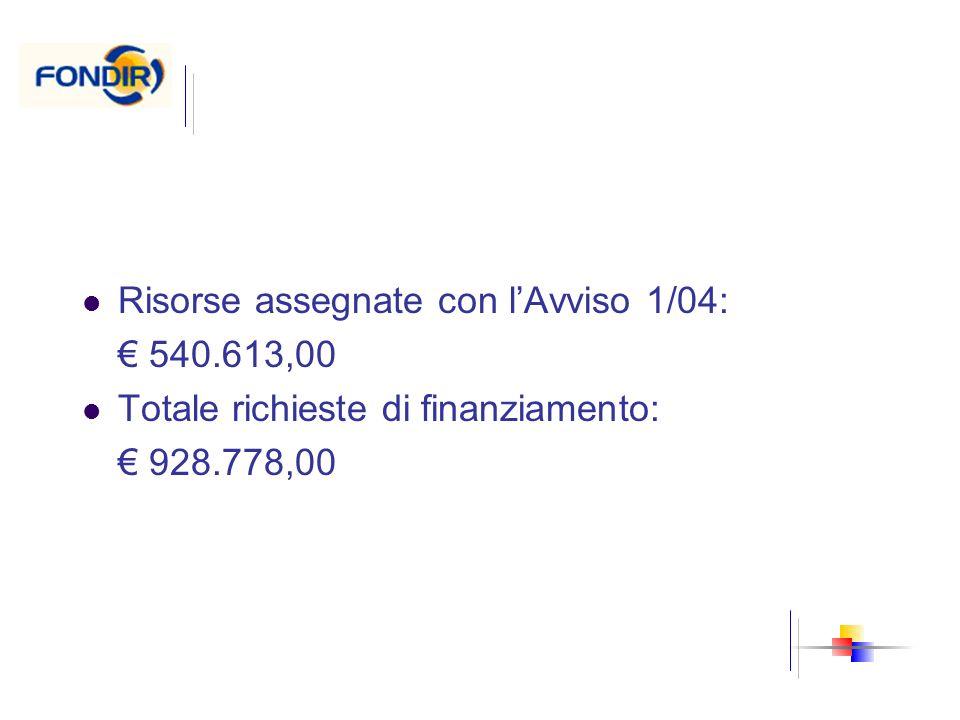Risorse assegnate con lAvviso 1/04: 540.613,00 Totale richieste di finanziamento: 928.778,00