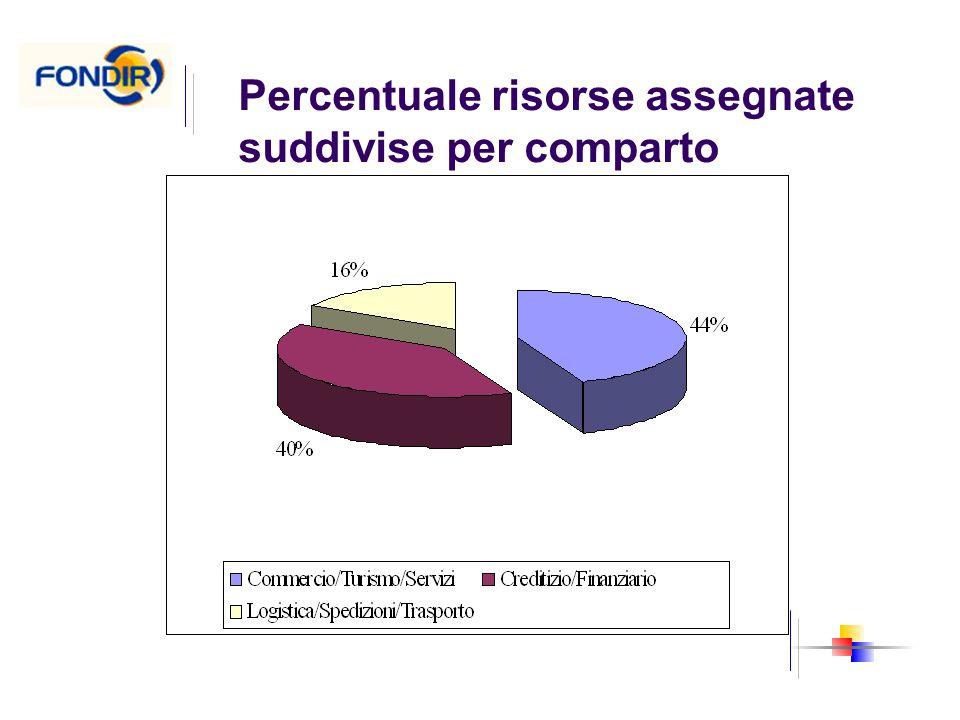 Percentuale risorse assegnate suddivise per comparto