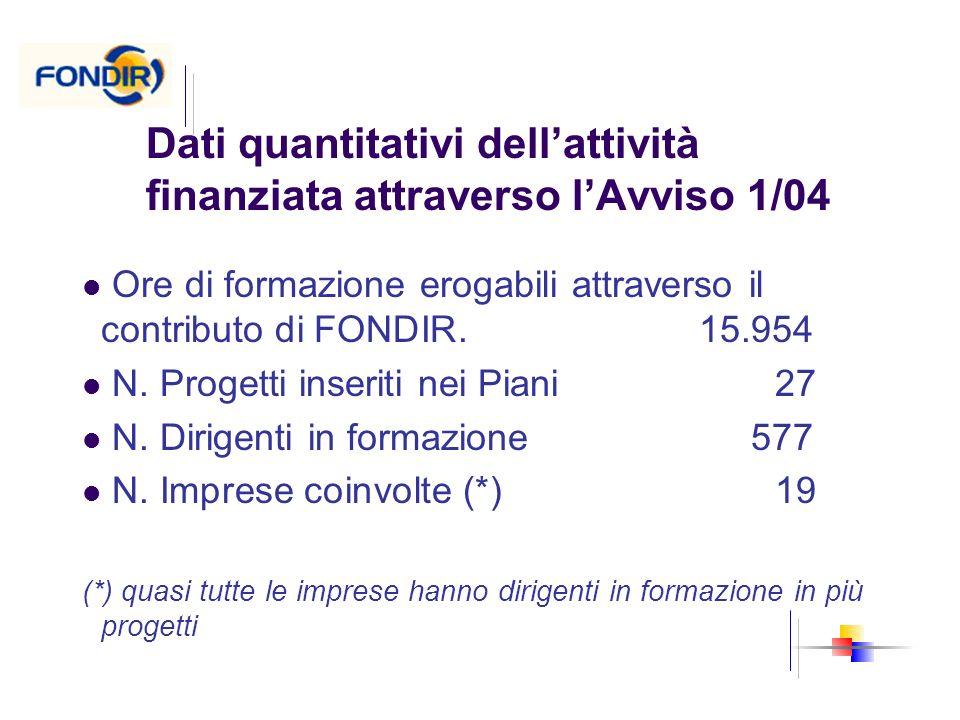 Dati quantitativi dellattività finanziata attraverso lAvviso 1/04 Ore di formazione erogabili attraverso il contributo di FONDIR. 15.954 N. Progetti i