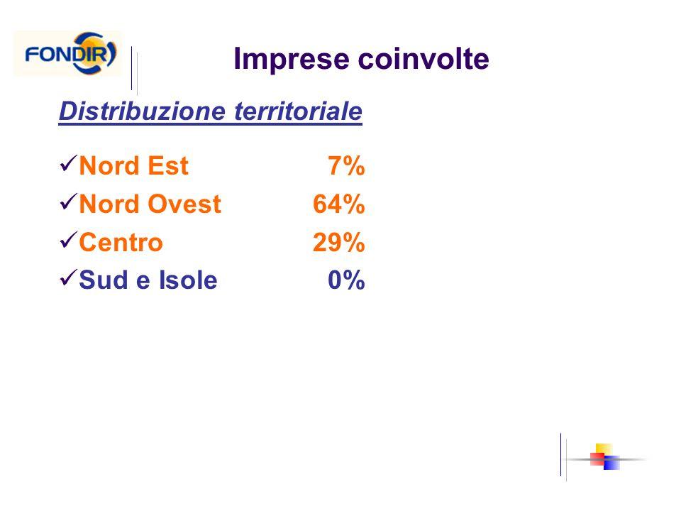 Imprese coinvolte Distribuzione territoriale Nord Est7% Nord Ovest64% Centro29% Sud e Isole0%