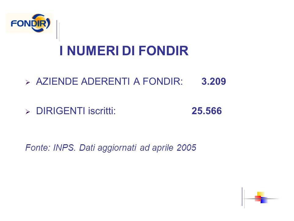 AZIENDE ADERENTI A FONDIR: 3.209 DIRIGENTI iscritti: 25.566 Fonte: INPS. Dati aggiornati ad aprile 2005 I NUMERI DI FONDIR