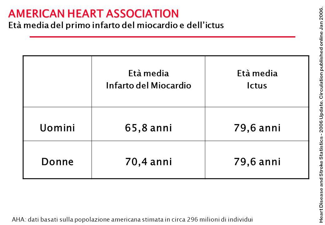 Heart Disease and Stroke Statistics - 2006 Update. Circulation published online Jan 2006. AMERICAN HEART ASSOCIATION Età media del primo infarto del m