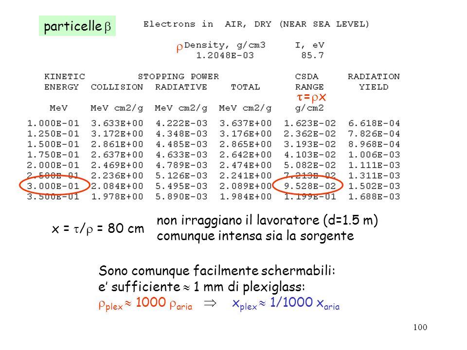 100 = x particelle Sono comunque facilmente schermabili: e sufficiente 1 mm di plexiglass: plex 1000 aria x plex 1/1000 x aria x = / = 80 cm non irrag