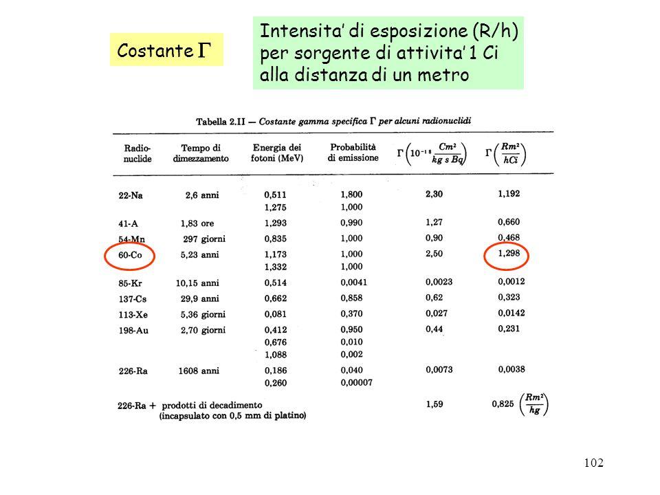 102 Costante Intensita di esposizione (R/h) per sorgente di attivita 1 Ci alla distanza di un metro