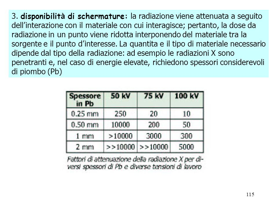 115 3. disponibilit à di schermature: la radiazione viene attenuata a seguito dellinterazione con il materiale con cui interagisce; pertanto, la dose