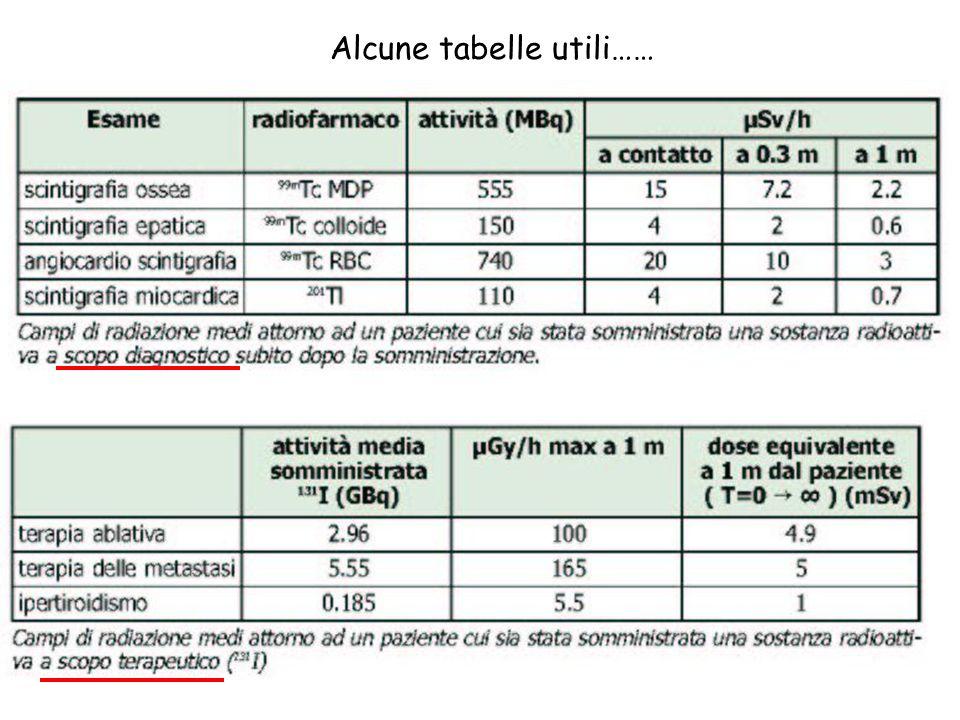 127 Alcune tabelle utili……