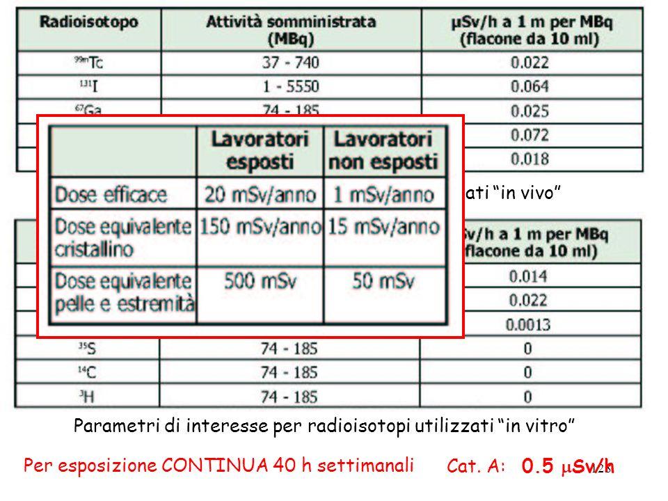 128 Parametri di interesse per radioisotopi utilizzati in vivo Parametri di interesse per radioisotopi utilizzati in vitro Cat. A: 0.5 Sv/hPer esposiz