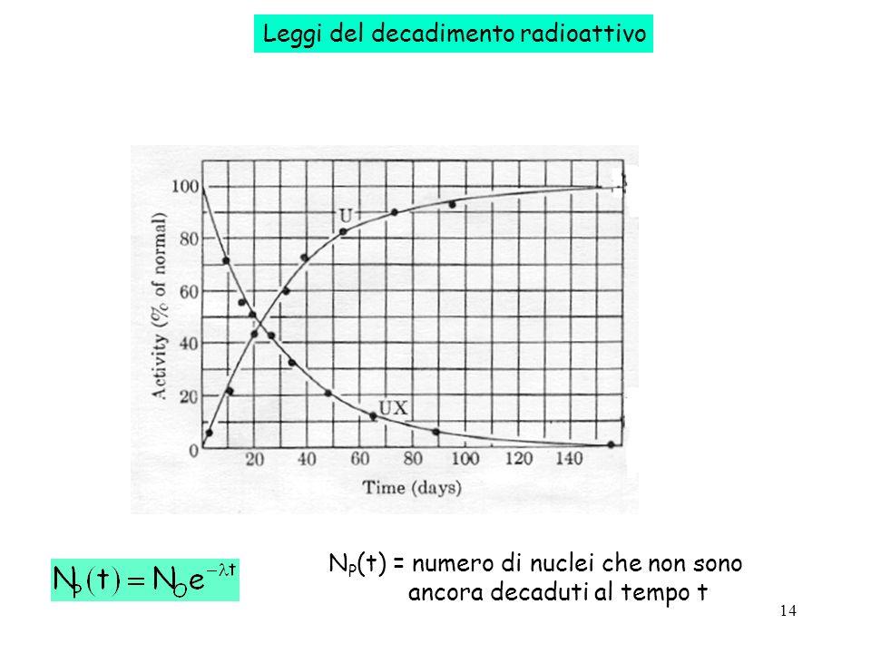 14 Leggi del decadimento radioattivo N P (t) = numero di nuclei che non sono ancora decaduti al tempo t