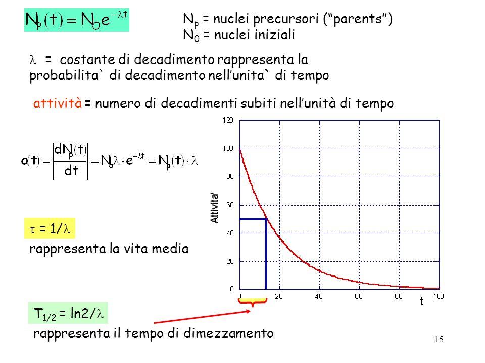 15 attività = numero di decadimenti subiti nellunità di tempo T 1/2 = ln2/ rappresenta il tempo di dimezzamento = 1/ rappresenta la vita media N p = n