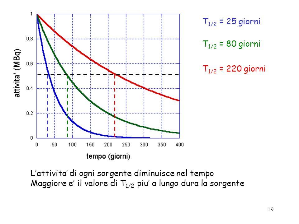 19 T 1/2 = 25 giorni T 1/2 = 80 giorni T 1/2 = 220 giorni Lattivita di ogni sorgente diminuisce nel tempo Maggiore e il valore di T 1/2 piu a lungo du
