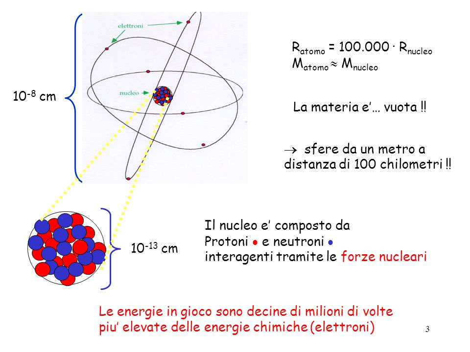 3 10 -8 cm 10 -13 cm R atomo = 100.000 · R nucleo M atomo M nucleo La materia e… vuota !! sfere da un metro a distanza di 100 chilometri !! Il nucleo