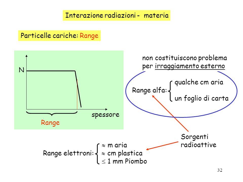 32 Interazione radiazioni - materia Particelle cariche: Range N spessore Range m aria Range elettroni: cm plastica 1 mm Piombo Sorgenti radioattive qu