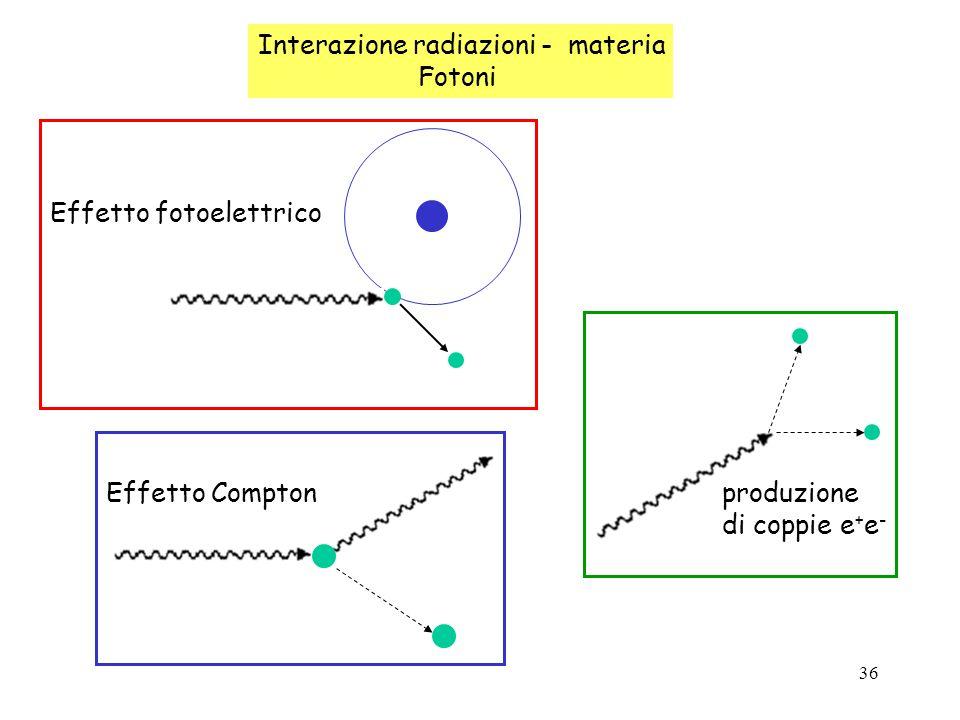36 Interazione radiazioni - materia Fotoni Effetto fotoelettrico Effetto Compton produzione di coppie e + e -
