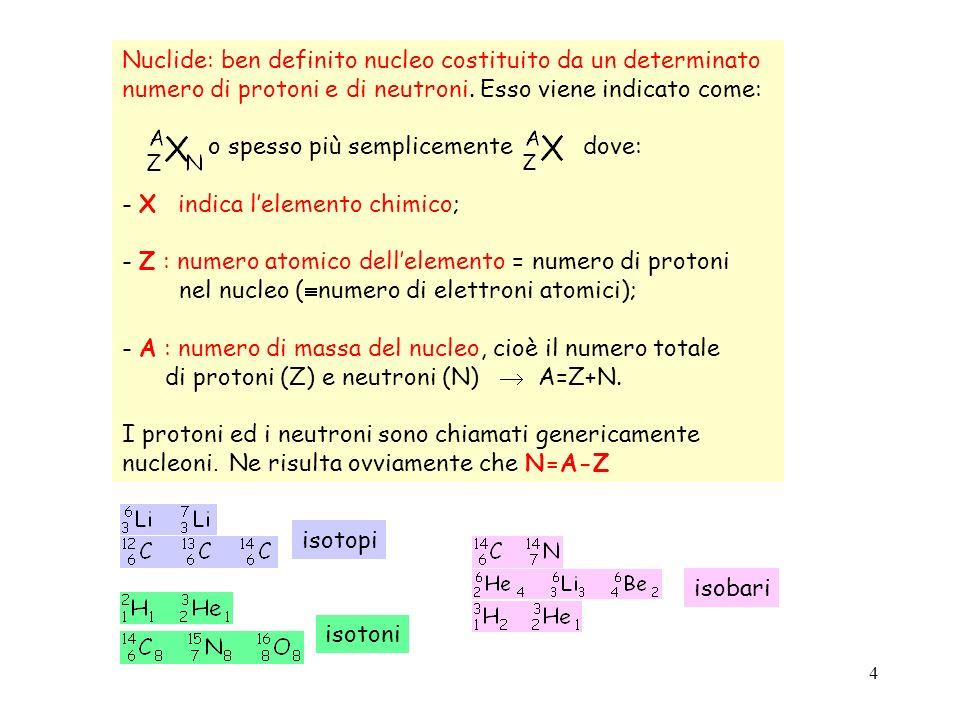 5 numero di neutroni N numero di protoni Z valle di stabilita` dei nuclei Energia di legame massima composizione del nucleo atomico: N Z