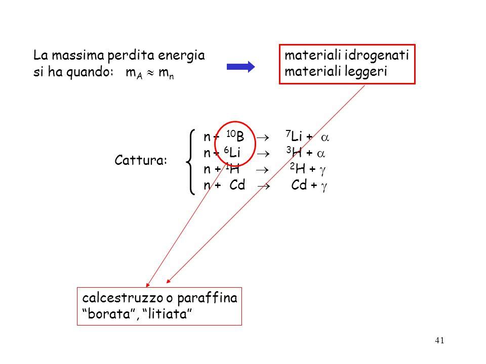 41 La massima perdita energia si ha quando: m A m n materiali idrogenati materiali leggeri n + 10 B 7 Li + n + 6 Li 3 H + n + 1 H 2 H + n + Cd Cd + Ca