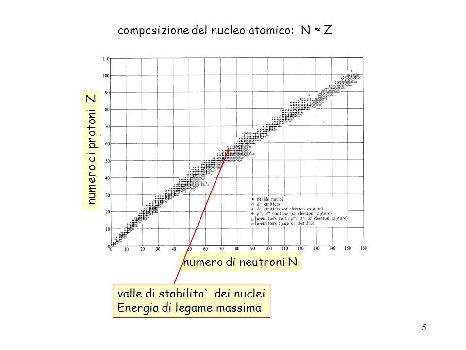6 numero di neutroni N numero di protoni Z decadimento + p n + e + + ( 22 Na 22 Ne +e + + ) decadimento - n p + e - + ( 60 Co 60 Ni +e - + ) Decadimento ( 241 Am 237 Np + )