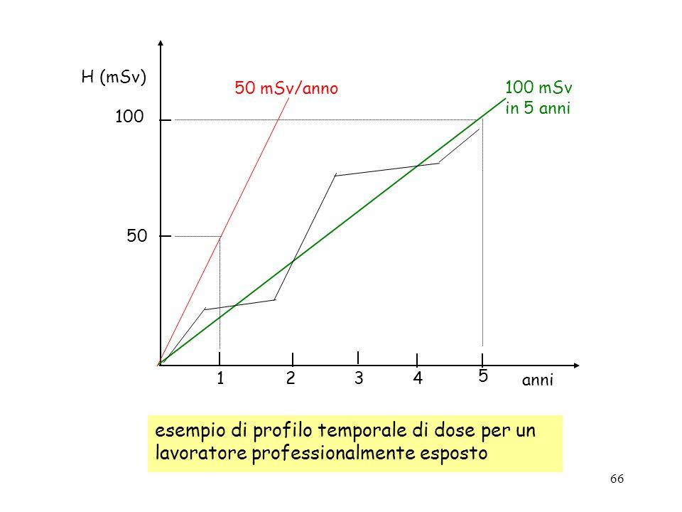 66 1234 5 100 mSv in 5 anni 50 mSv/anno 100 50 H (mSv) anni esempio di profilo temporale di dose per un lavoratore professionalmente esposto