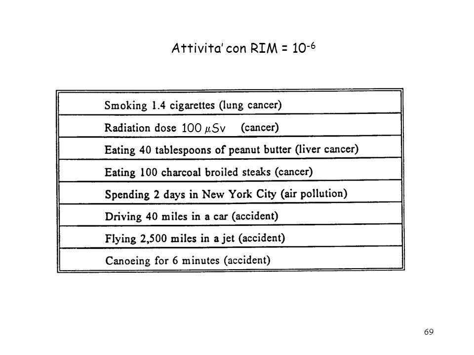 69 Attivita con RIM = 10 -6 100 Sv