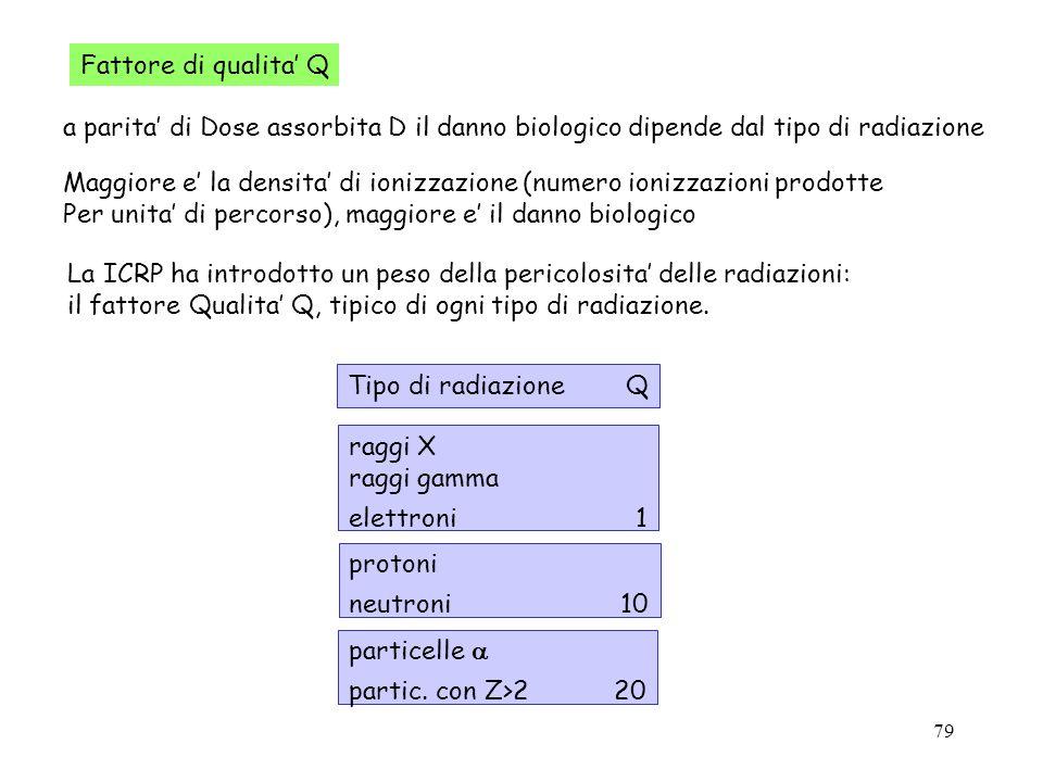 79 Fattore di qualita Q a parita di Dose assorbita D il danno biologico dipende dal tipo di radiazione Maggiore e la densita di ionizzazione (numero i