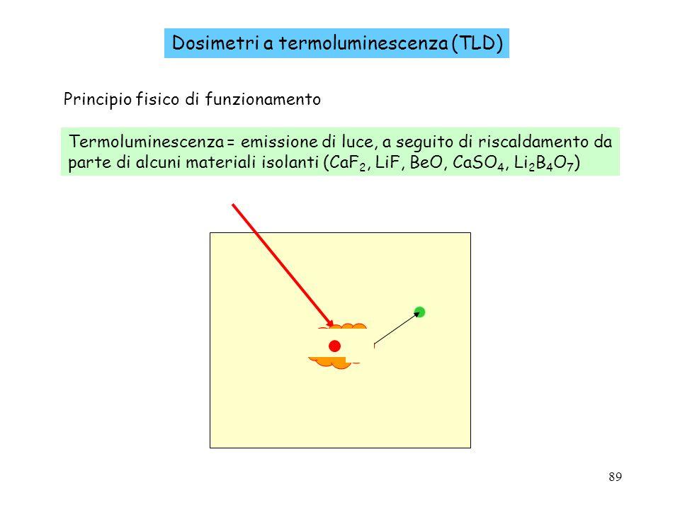 89 Dosimetri a termoluminescenza (TLD) Principio fisico di funzionamento Termoluminescenza = emissione di luce, a seguito di riscaldamento da parte di