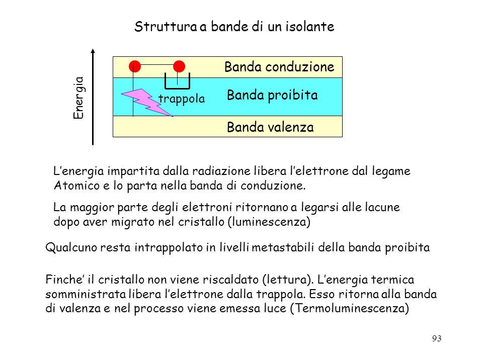 93 Struttura a bande di un isolante Banda valenza Banda conduzione Banda proibita Energia trappola Finche il cristallo non viene riscaldato (lettura).