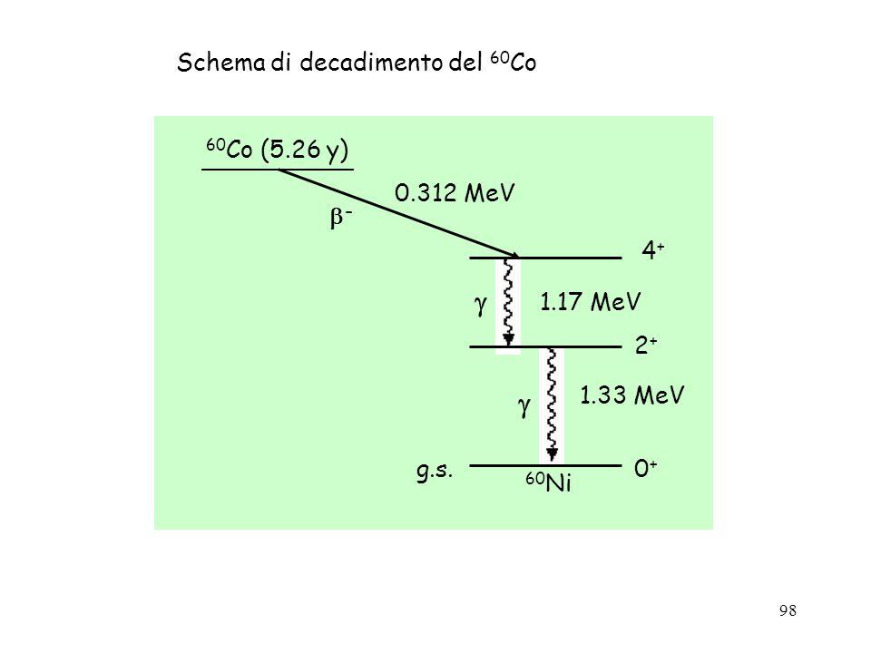 98 Schema di decadimento del 60 Co - g.s.0+0+ 4+4+ 1.17 MeV 2+2+ 1.33 MeV 60 Co (5.26 y) 60 Ni 0.312 MeV