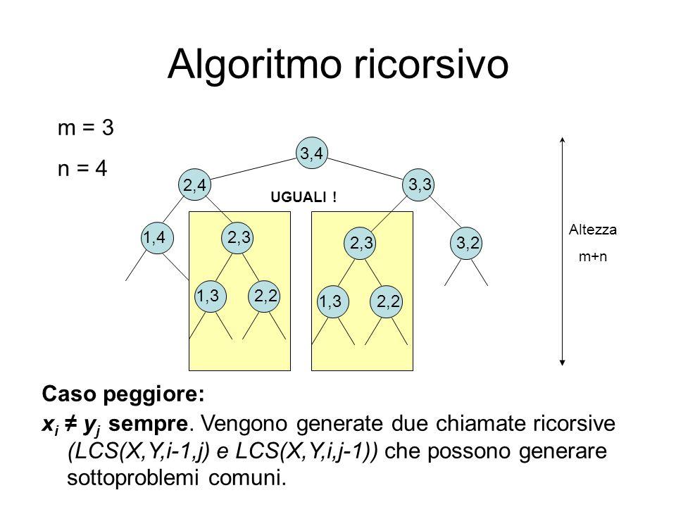 Algoritmo ricorsivo Caso peggiore: x i y j sempre. Vengono generate due chiamate ricorsive (LCS(X,Y,i-1,j) e LCS(X,Y,i,j-1)) che possono generare sott