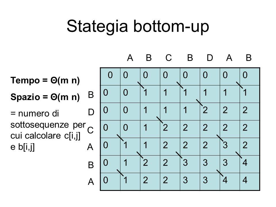 Stategia bottom-up 00000000 00111111 00111222 00122222 01122232 01223334 01223344 ABCBDAB B D C A B A Tempo = Θ(m n) Spazio = Θ(m n) = numero di sotto