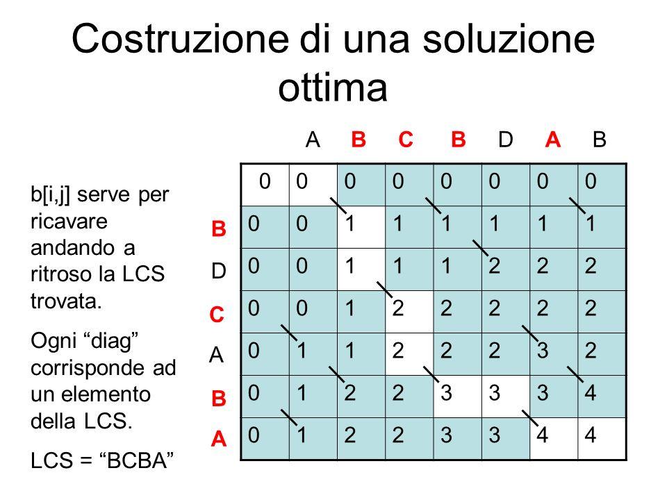 Costruzione di una soluzione ottima 00000000 00111111 00111222 00122222 01122232 01223334 01223344 ABCBDAB B D C A B A b[i,j] serve per ricavare andan