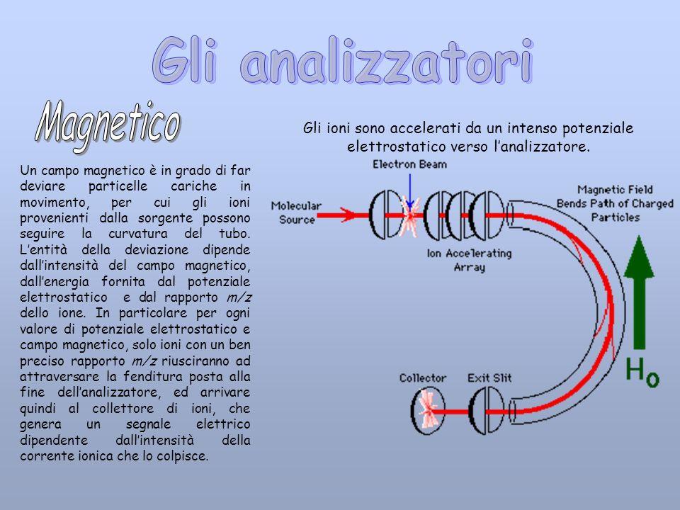 Un campo magnetico è in grado di far deviare particelle cariche in movimento, per cui gli ioni provenienti dalla sorgente possono seguire la curvatura