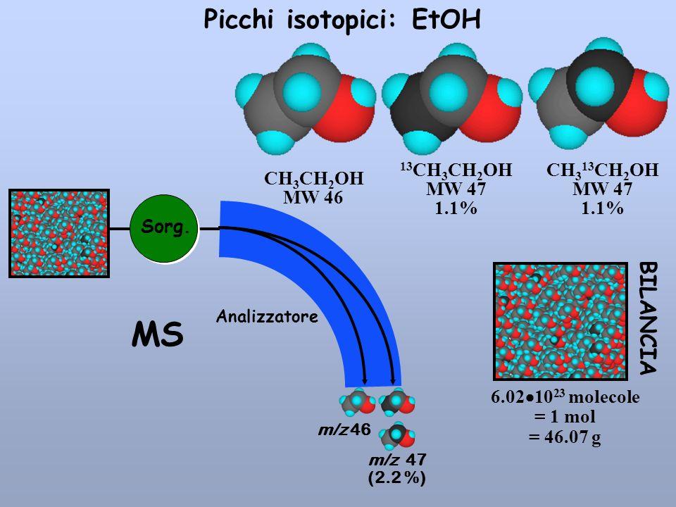 Picchi isotopici: EtOH CH 3 CH 2 OH MW 46 CH 3 13 CH 2 OH MW 47 1.1% 13 CH 3 CH 2 OH MW 47 1.1% 6.02 10 23 molecole = 1 mol = 46.07 g BILANCIA m/z 46