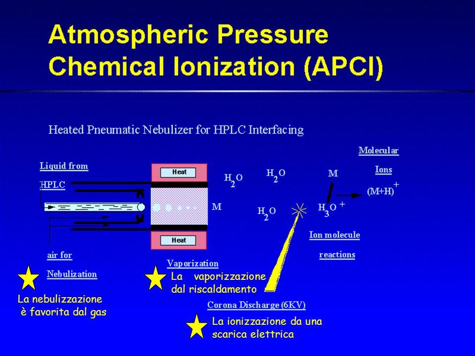 La nebulizzazione è favorita dal gas La vaporizzazione dal riscaldamento La ionizzazione da una scarica elettrica