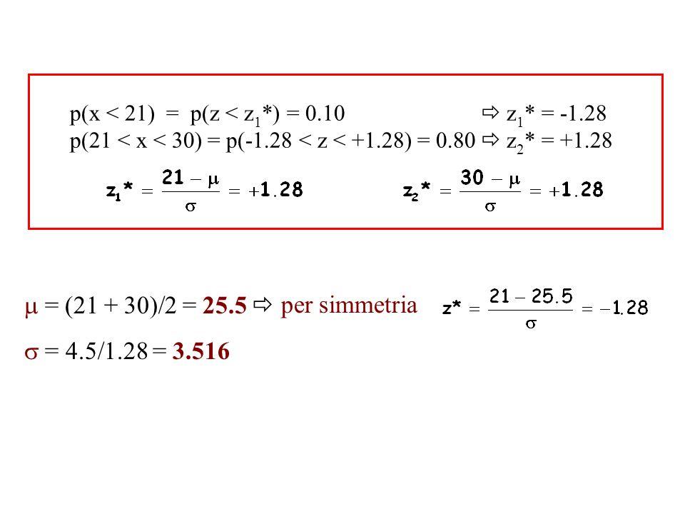 p(x < 21) = p(z < z 1 *) = 0.10 z 1 * = -1.28 p(21 < x < 30) = p(-1.28 < z < +1.28) = 0.80 z 2 * = +1.28 = (21 + 30)/2 = 25.5 = 4.5/1.28 = 3.516 per s