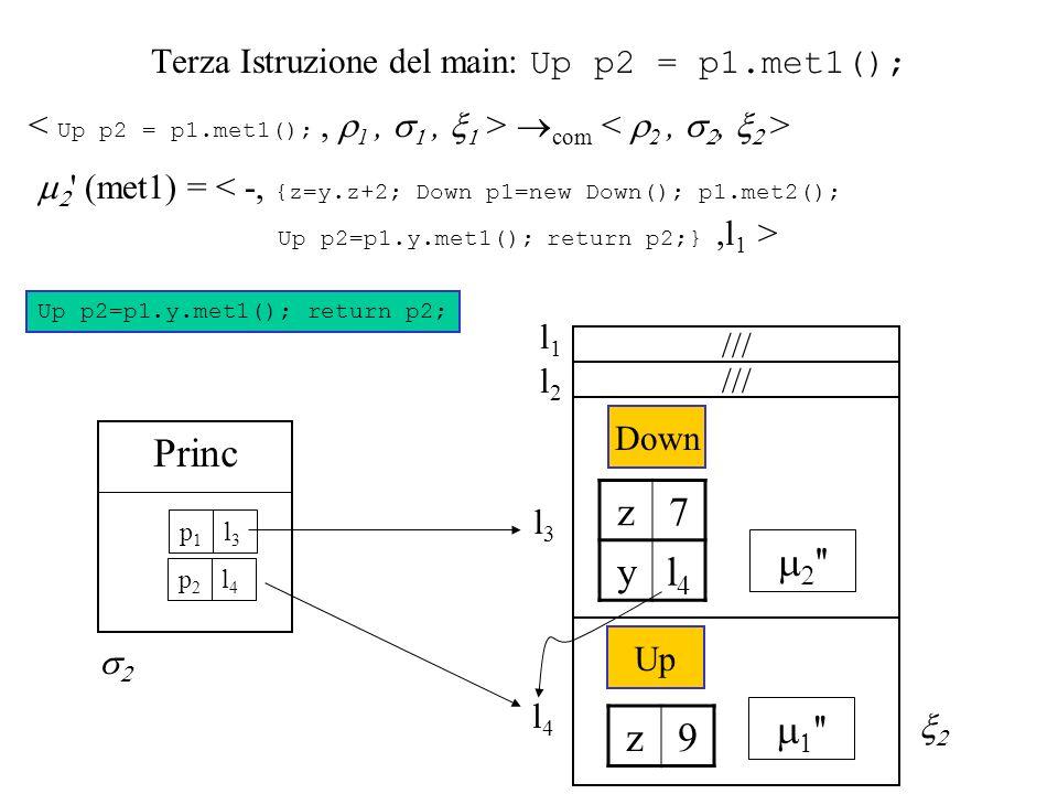 Terza Istruzione del main: Up p2 = p1.met1(); com (met1) = < -, {z=y.z+2; Down p1=new Down(); p1.met2(); Up p2=p1.y.met1(); return p2;},l 1 > Up p2=p1.y.met1(); return p2; l3l3 Princ l3l3 p1p1 Down z7 yl4l4 l4l4 Up z9 /// l2l2 l1l1 l4l4 p2p2