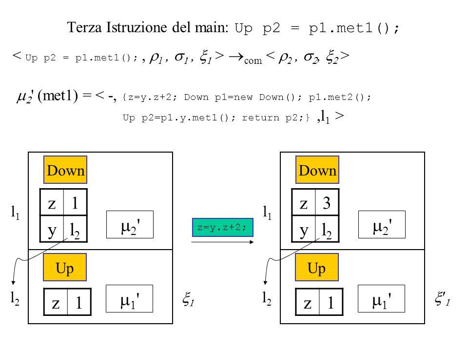 Terza Istruzione del main: Up p2 = p1.met1(); com (met1) = < -, {z=y.z+2; Down p1=new Down(); p1.met2(); Up p2=p1.y.met1(); return p2;},l 1 > l1l1 Down z1 yl2l2 l2l2 Up z1 z=y.z+2; l1l1 Down z3 yl2l2 l2l2 Up z1