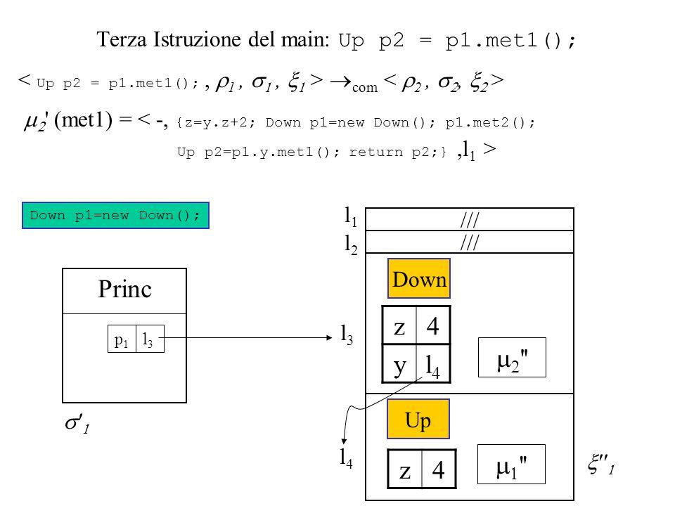 Terza Istruzione del main: Up p2 = p1.met1(); com (met1) = < -, {z=y.z+2; Down p1=new Down(); p1.met2(); Up p2=p1.y.met1(); return p2;},l 1 > Down p1=new Down(); l3l3 Princ l3l3 p1p1 Down z4 yl4l4 l4l4 Up z4 /// l2l2 l1l1