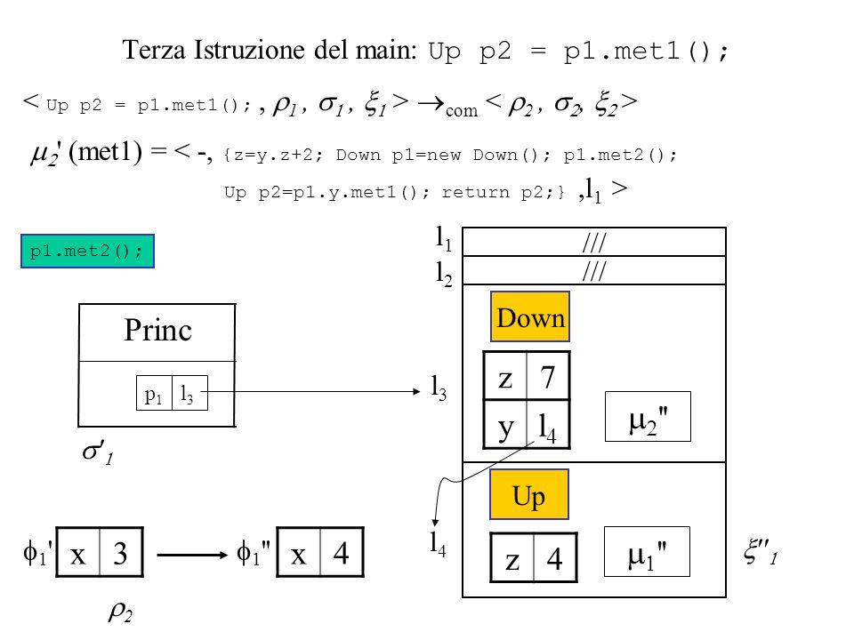 Terza Istruzione del main: Up p2 = p1.met1(); com (met1) = < -, {z=y.z+2; Down p1=new Down(); p1.met2(); Up p2=p1.y.met1(); return p2;},l 1 > p1.met2(); l3l3 Princ l3l3 p1p1 Down z7 yl4l4 l4l4 Up z4 /// l2l2 l1l1 1 x3 1 x4 2