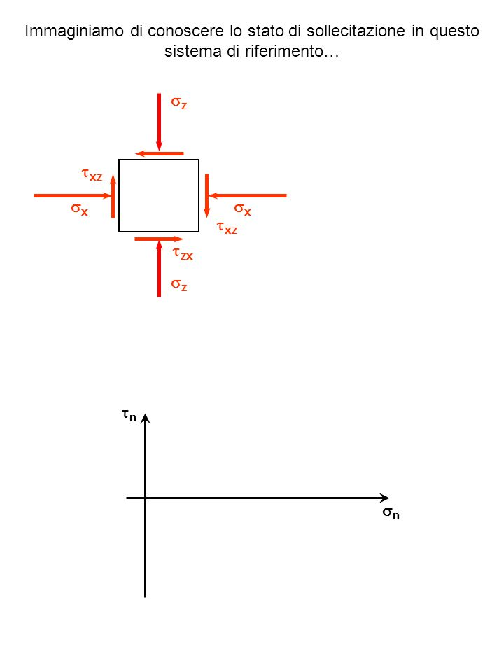 n n ( x, xz ) z xz z x x zx xz Considerando ciò che agisce su questa giacitura riporto un primo punto nel piano, xz < 0 poiché dà luogo ad una coppia oraria