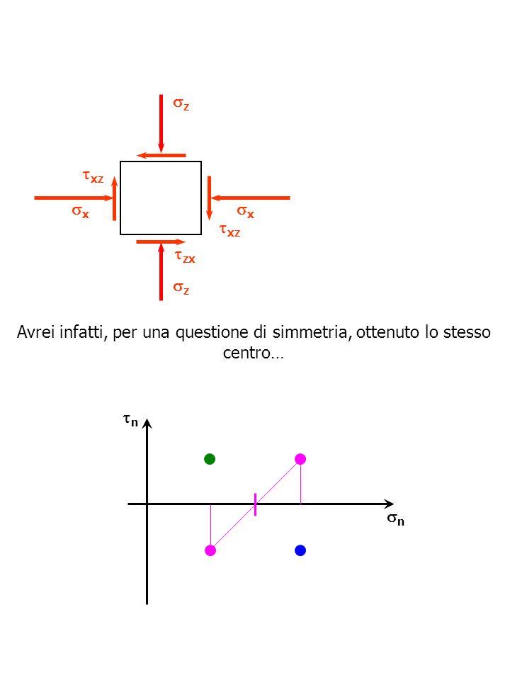 n n z xz z x x zx xz Avrei infatti, per una questione di simmetria, ottenuto lo stesso centro…