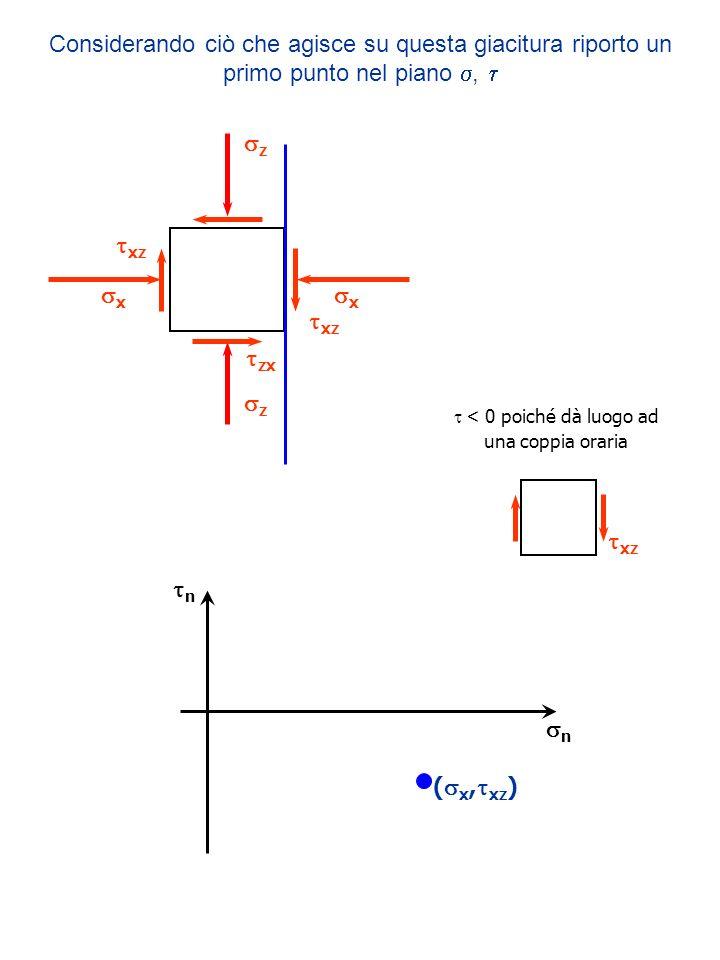 n n ( x, xz ) z xz z x x zx xz Considerando ciò che agisce su questa giacitura riporto un primo punto nel piano, xz < 0 poiché dà luogo ad una coppia