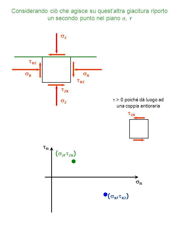 n ( z, zx ) n ( x, xz ) z xz z x x zx xz Considerando ciò che agisce su questaltra giacitura riporto un secondo punto nel piano, zx > 0 poiché dà luog