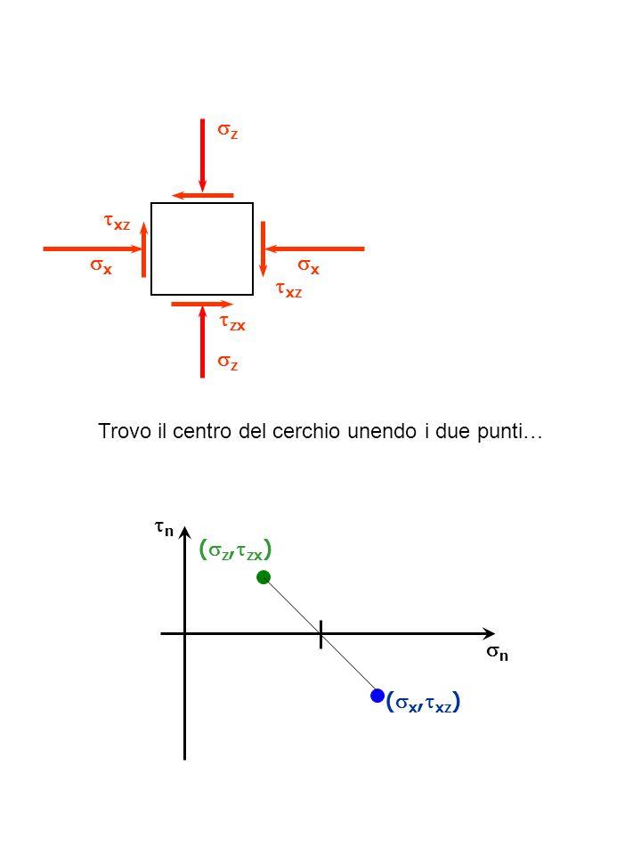 n ( z, zx ) n ( x, xz ) z xz z x x zx xz Trovo il centro del cerchio unendo i due punti…