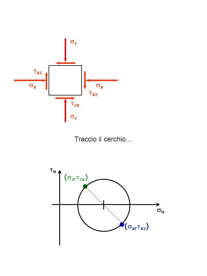 n ( z, zx ) n ( x, xz ) z xz z x x zx xz Traccio il cerchio…