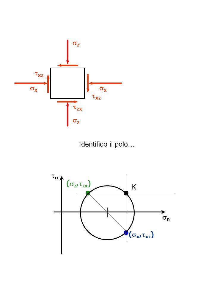 n ( z, zx ) n ( x, xz ) z xz z x x zx xz Identifico il polo… K