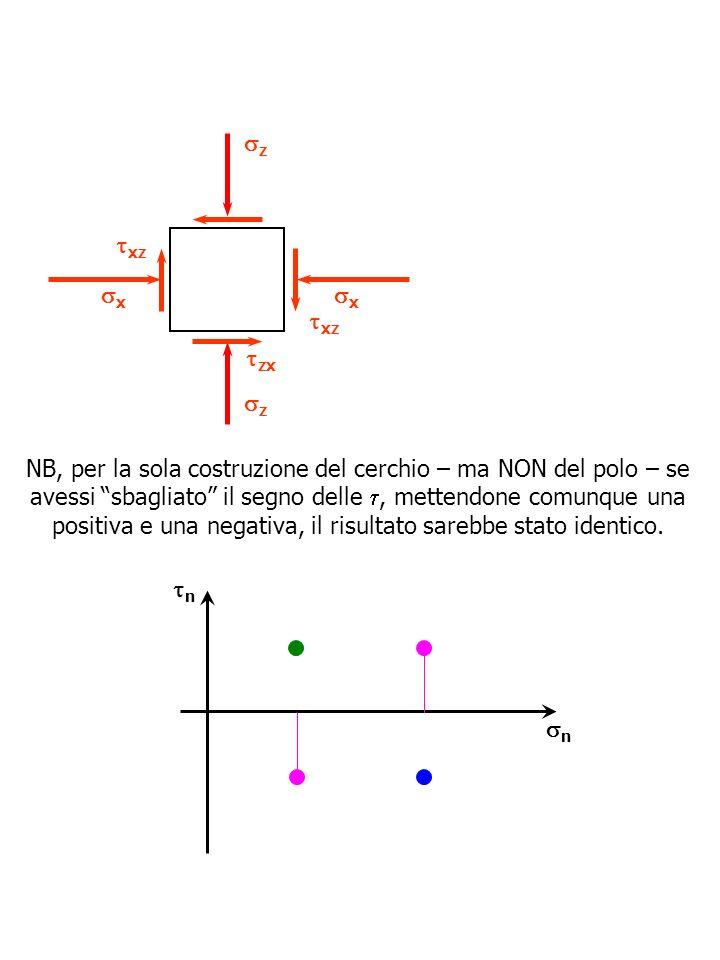 n n z xz z x x zx xz NB, per la sola costruzione del cerchio – ma NON del polo – se avessi sbagliato il segno delle, mettendone comunque una positiva