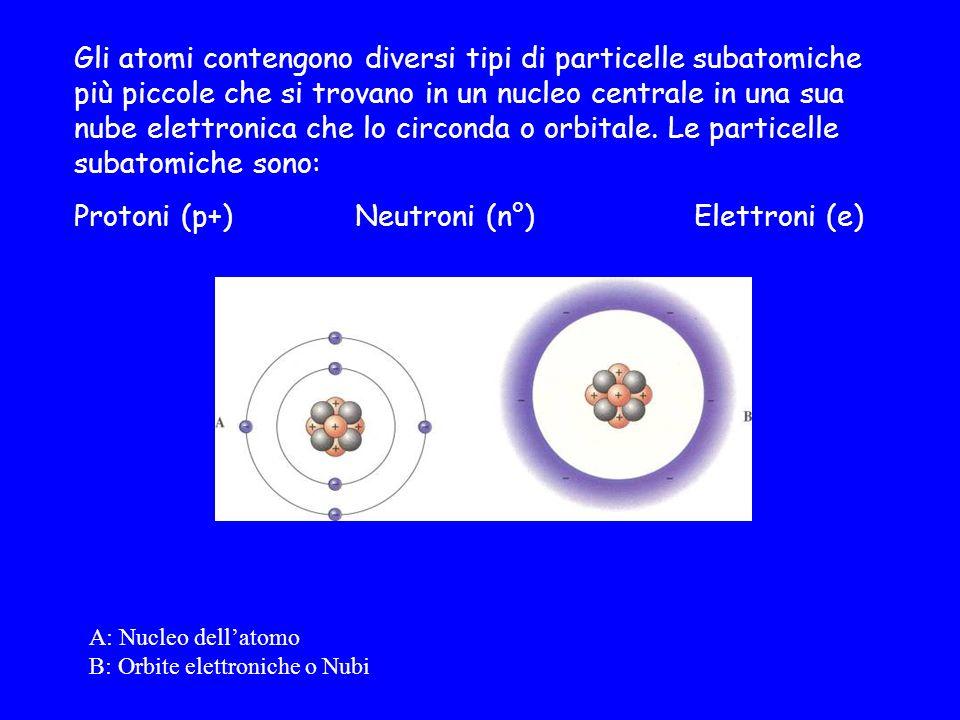 Gli atomi contengono diversi tipi di particelle subatomiche più piccole che si trovano in un nucleo centrale in una sua nube elettronica che lo circon